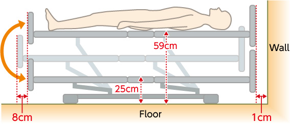 when the bed moves upanddown a part in the foot end moves in an arc of 8cm towards the foot end when you place the bed with the foot